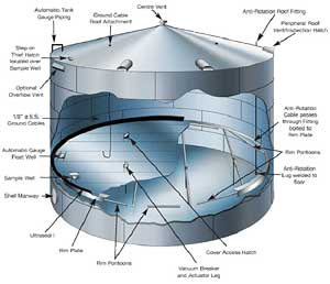 Brief Introduction of Internal Floating Roof Storage Tank