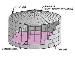 comparison between fixed roof tank and floating storage tank