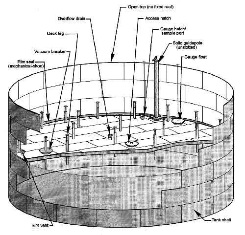 How Many Storage Tank Types Do You Know