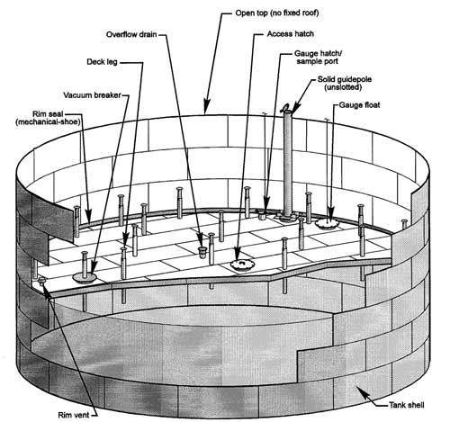 Design Your Quality External Floating Roof Tank